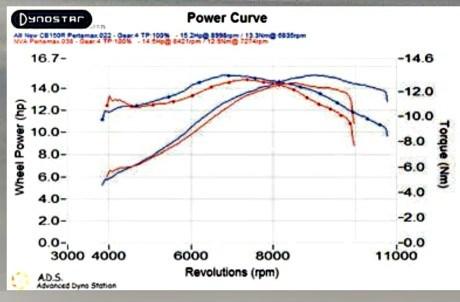 Grafik Dyno Pertamax CB 150 R vs New Vixion