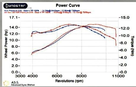 Grafik Dyno Premium CB 150 R vs New Vixion