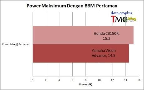 Power Yamaha New Vixion Pertamax