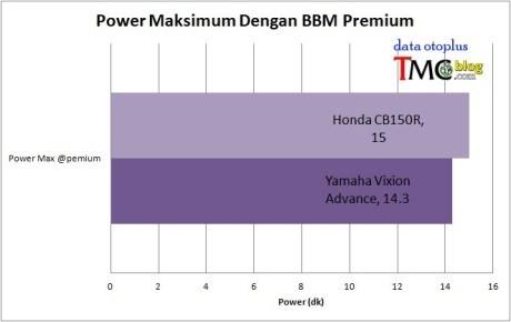 Power Yamaha New Vixion Premium