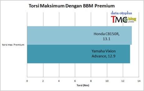 Torsi Yamaha New Vixion Premium